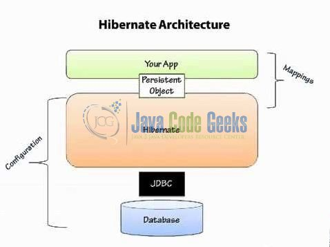 Fig. 2: Hibernate Architecture