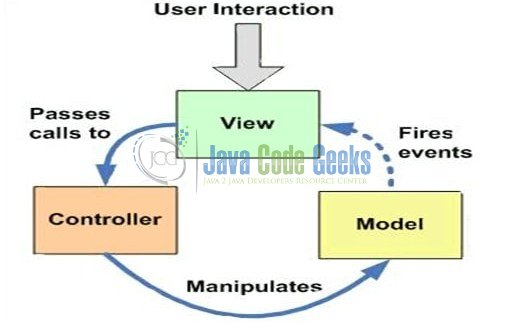 Fig. 1: Model View Controller (MVC) Overview