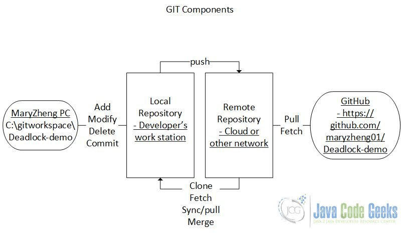 Git Remote Branch Example | Examples Java Code Geeks - 2019