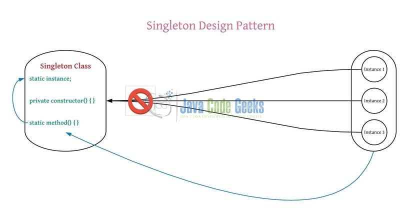 Java Singleton Design Pattern Best Practices With Examples Adorable Singleton Pattern In Java