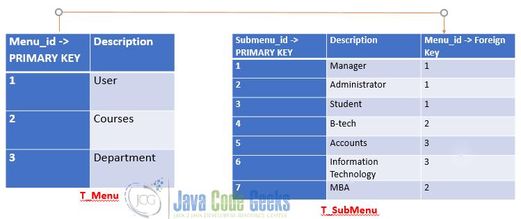 Hibernate Foreign Key Example | Examples Java Code Geeks - 2019