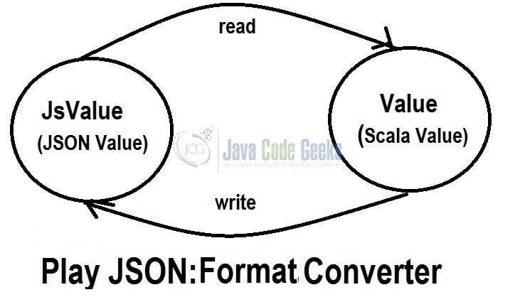 Play! Framework JSON & Scala Example | Examples Java Code