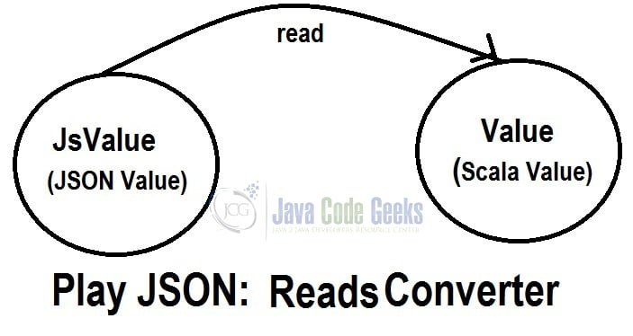 Play! Framework JSON & Scala Example | Examples Java Code