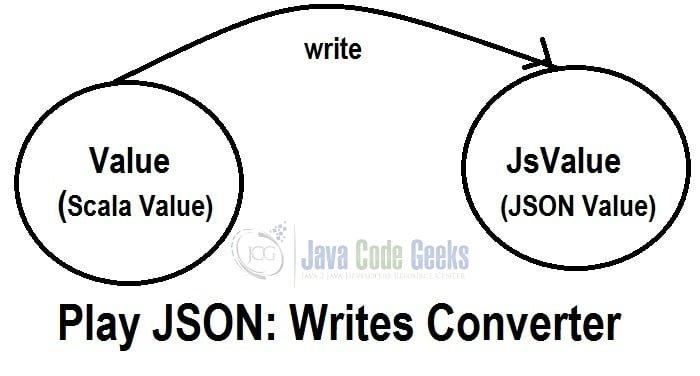 Play! Framework JSON & Scala Example | Examples Java Code Geeks - 2019