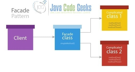 Java Facade Design Pattern Example Examples Java Code Geeks 40 Stunning Facade Design Pattern In Java