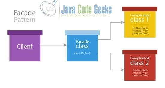 Java Facade Design Pattern Example Examples Java Code Geeks 2019