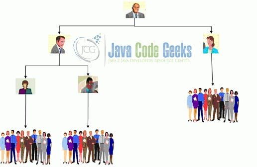 Java Composite Design Pattern - Organisation Analogy