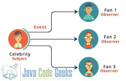 Java Observer Design Pattern