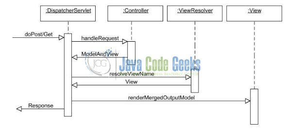 Spring MVC Pagination - Model View Controller (MVC) Overview