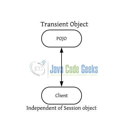 Hibernate Lifecycle States - transient object in Hibernate