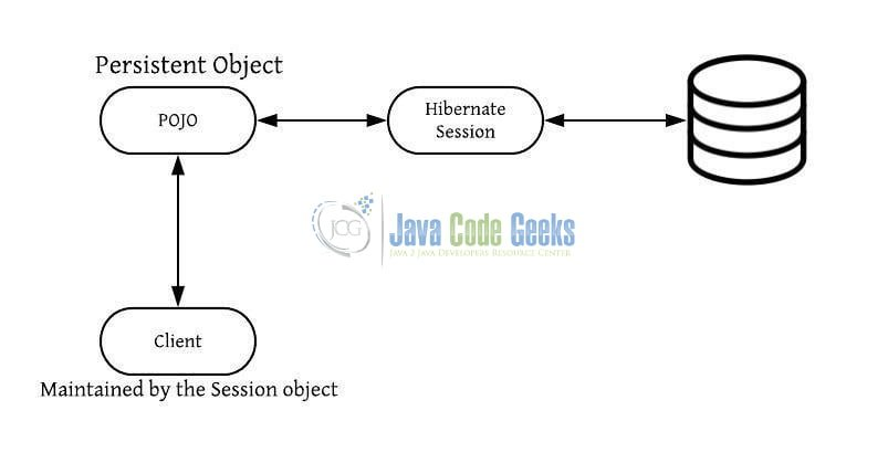 Hibernate Lifecycle States - A persistent object in Hibernate