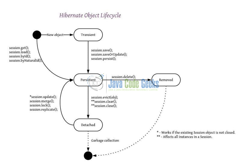 Hibernate Lifecycle States - Hibernate object lifecycle