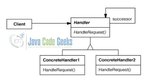 Java Chain of Responsibility Design Pattern - UML Class Diagram