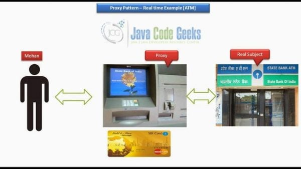 Java Proxy Design Pattern - Real Time Example Diagram