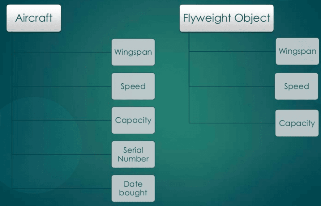 Flyweight Pattern - Real Time Example