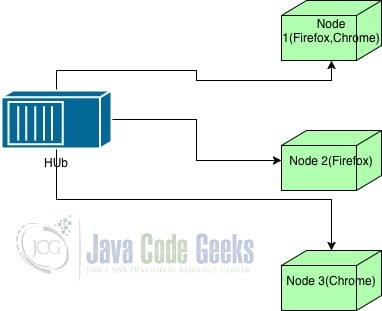 Selenium Docker Example | Examples Java Code Geeks - 2019