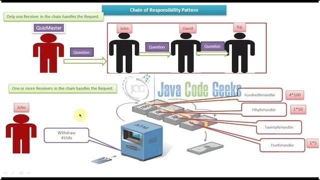 Java Chain of Responsibility Design Pattern - Real Time Example Diagram