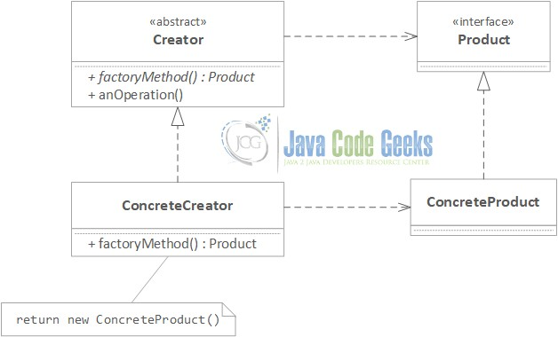 Java Factory Method Design Pattern - UML Class Diagram