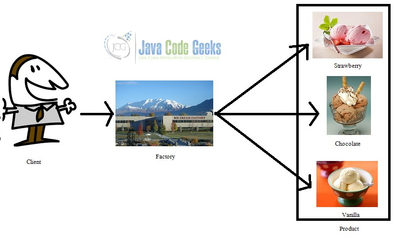 Java Factory Method Design Pattern Example | Examples Java