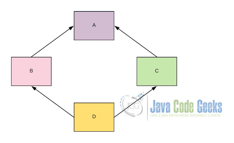 Scala Tutorial for Java Developers | Examples Java Code Geeks - 2019
