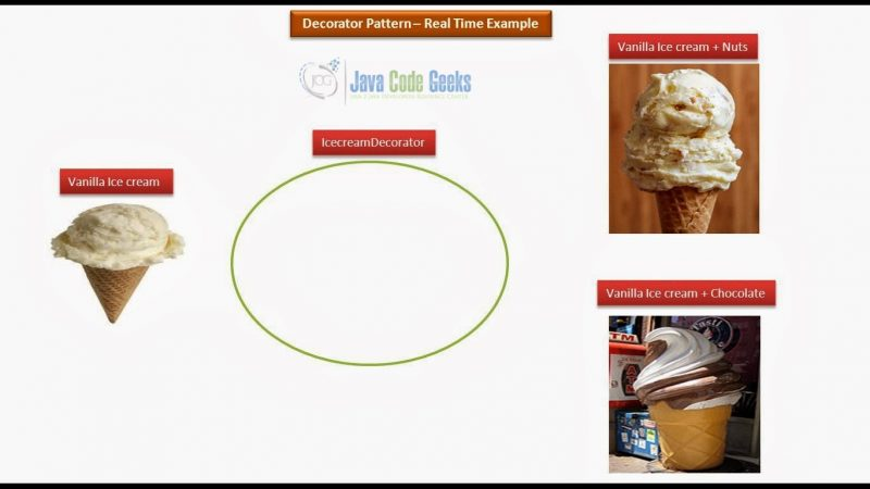Java Decorator Design Pattern - Real World example