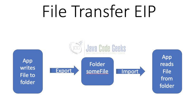 Apache Camel Sample Application - File Transfer EIP