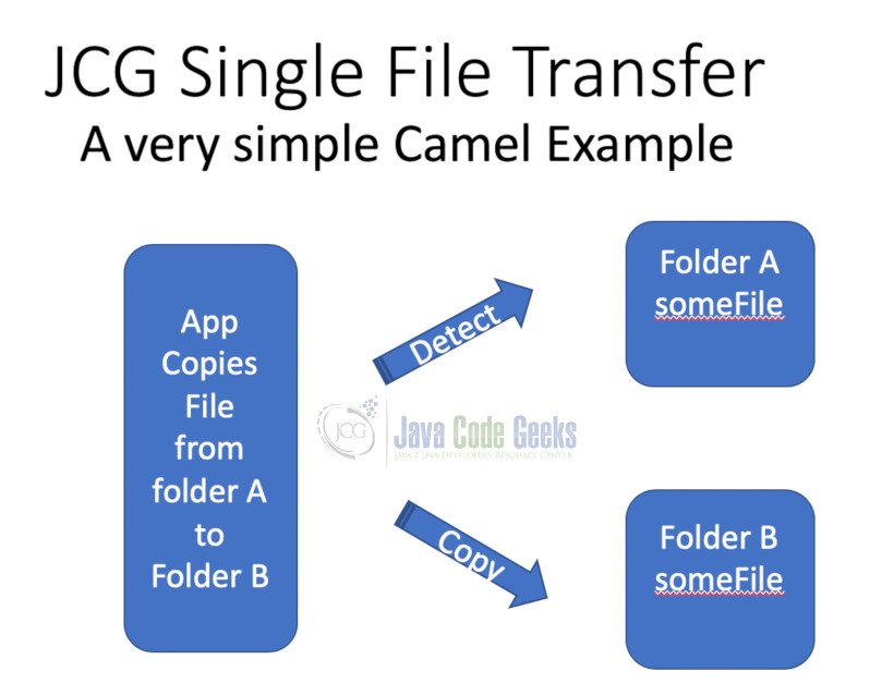 Apache Camel Sample Application - Our File Copy. Close'ish