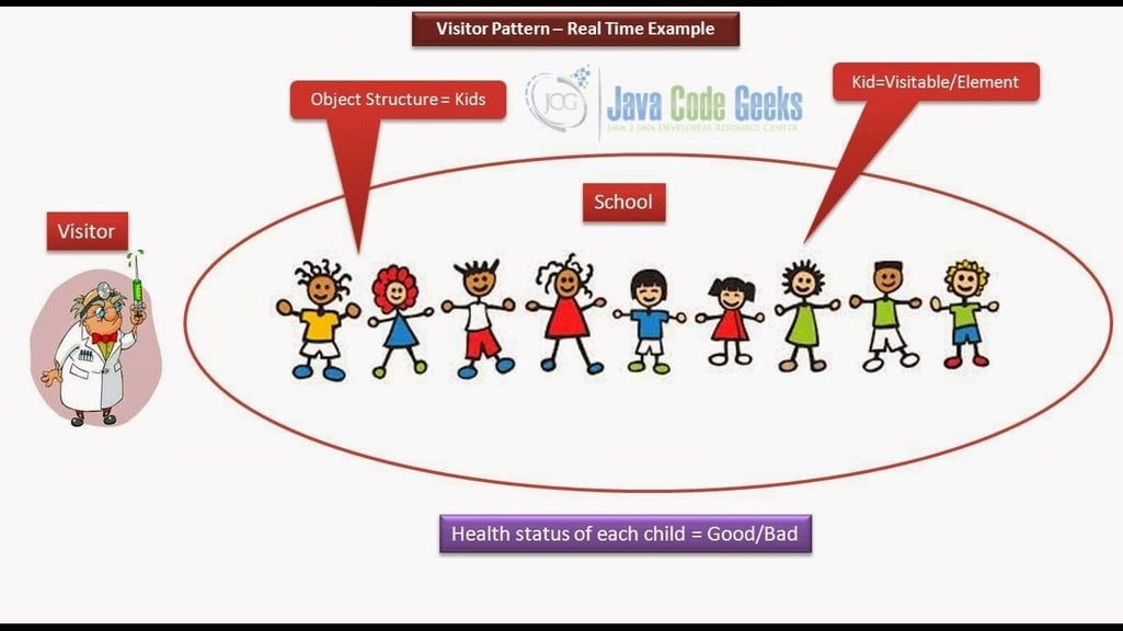 Java Visitor Design Pattern - Real World example