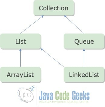 Java ArrayList vs LinkedList - Class Hierarchy
