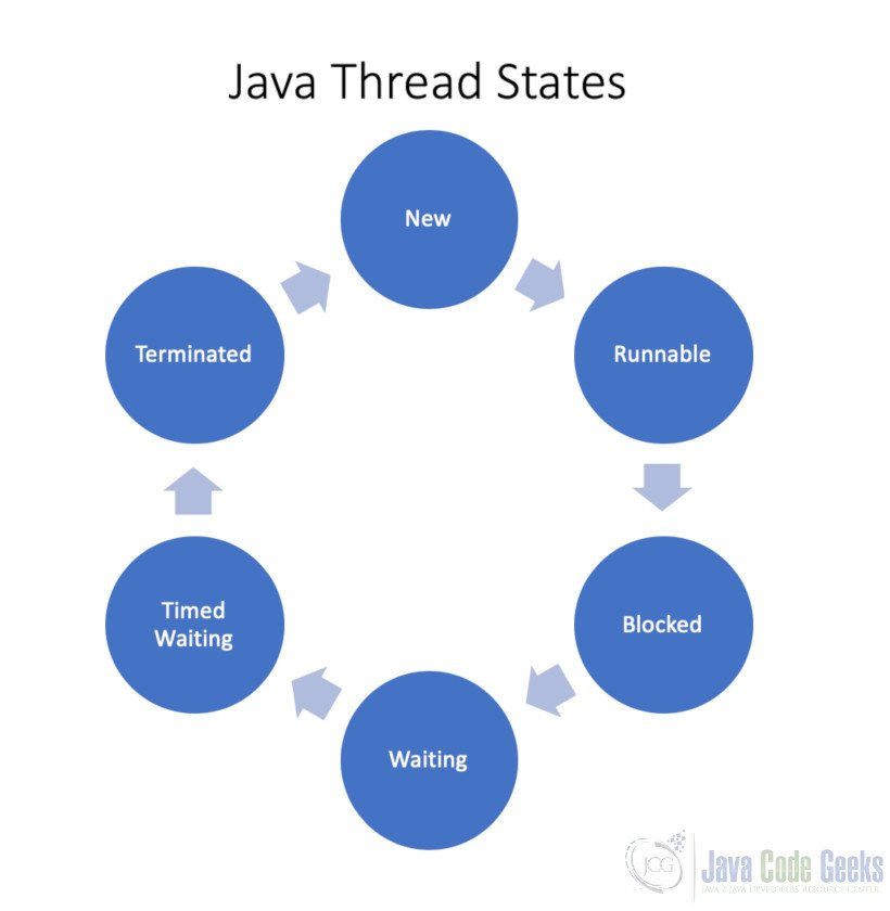 Java Thread - Thread States.