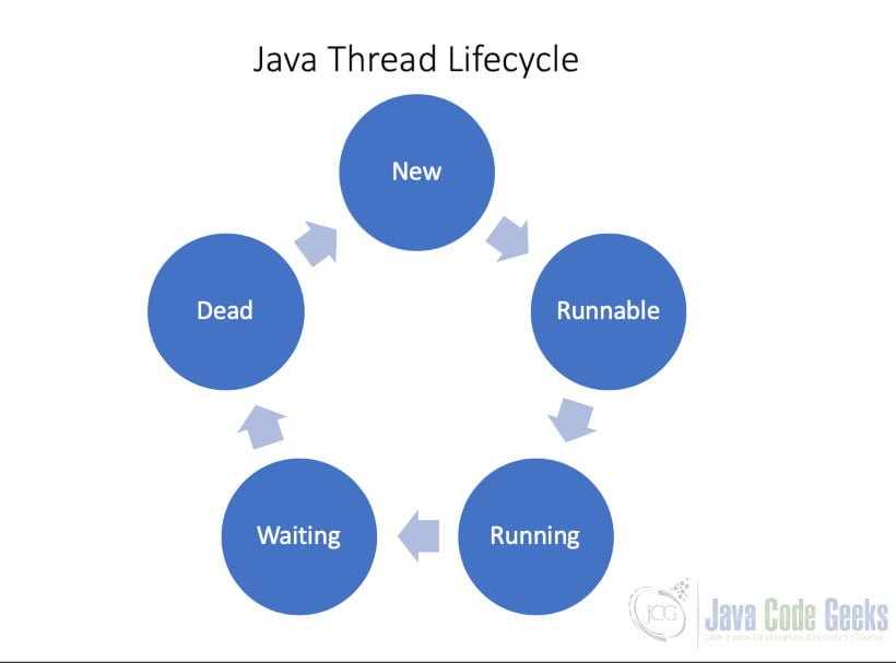 Java Thread - Thread Lifecycle