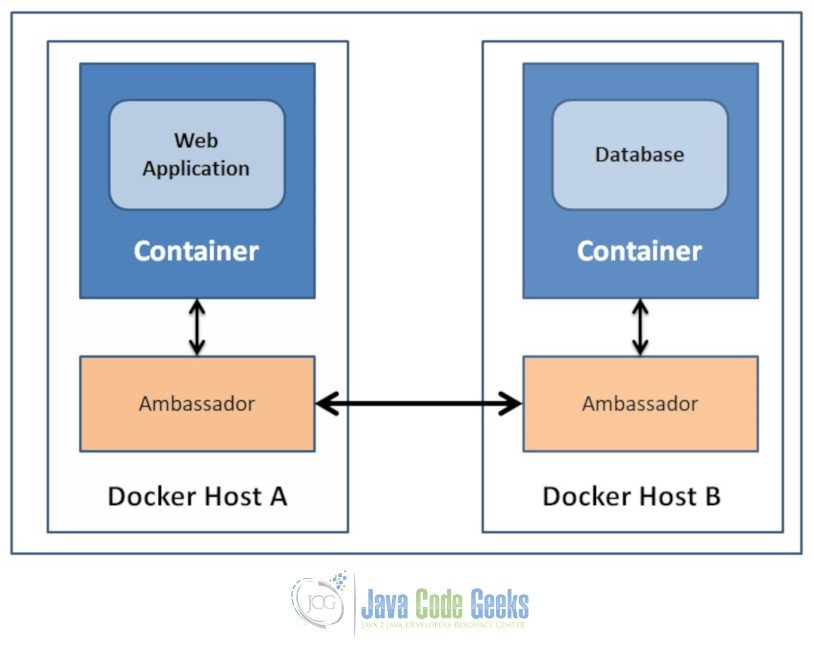 Docker Link via Ambassador Container - Connect Containers