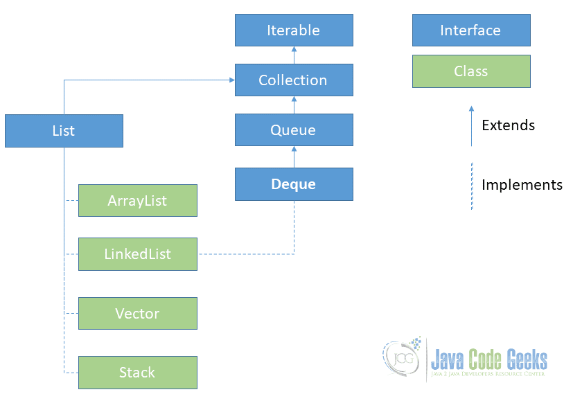 Java List - List Classes in Java Collection Hierarchy