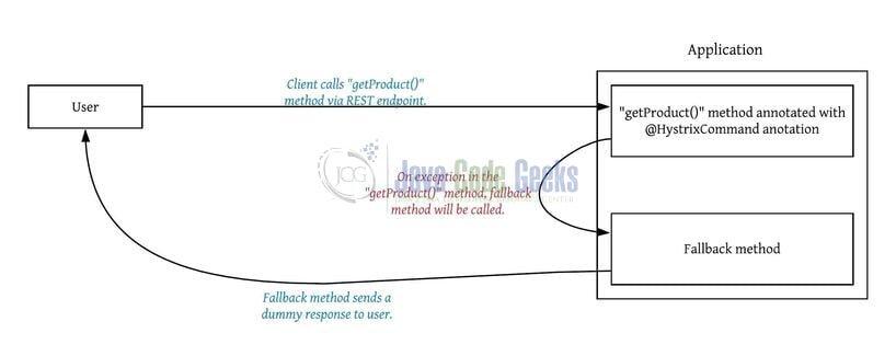 Spring Cloud Hystrix Circuit Example| Examples Java Code