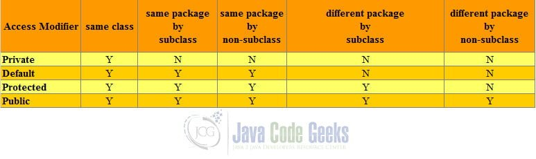 Access Modifiers in Java - Access Modifiers