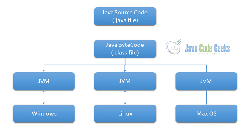 Java .class File - Java program Execution flow