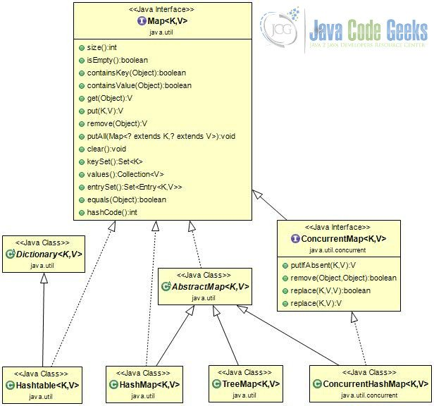 Java Map Example | Examples Java Code Geeks - 2019