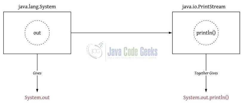 Java System.out.println - UML Diagram