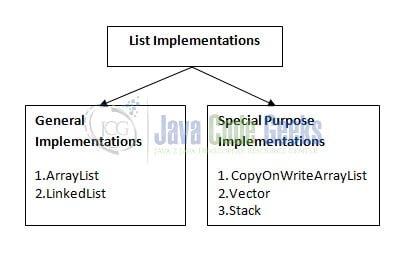 Java Set to List - List interface implementations