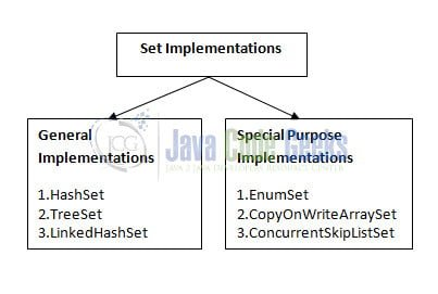 Java Set to List Example | Examples Java Code Geeks - 2019