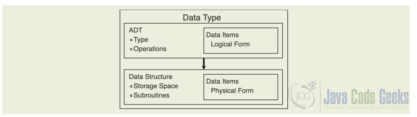 ADT Java - Abstract Data Type and Data Structure Explained