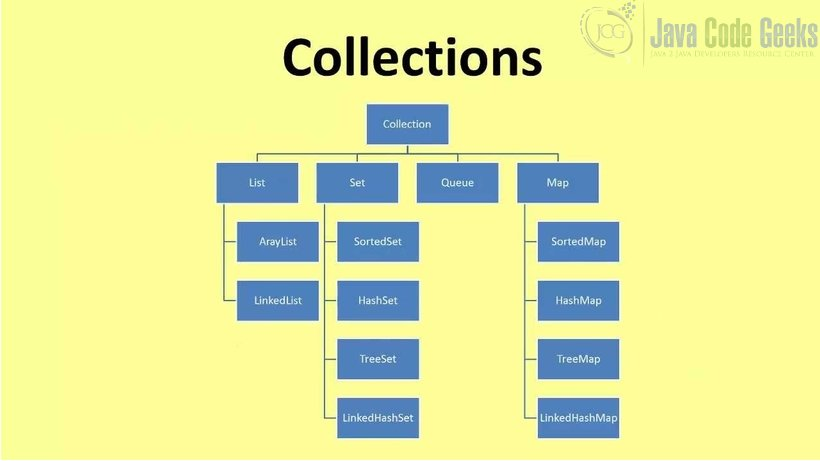 ADT Java - Java Collections