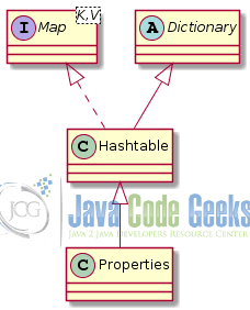 Java Hash - Legacy associative tables
