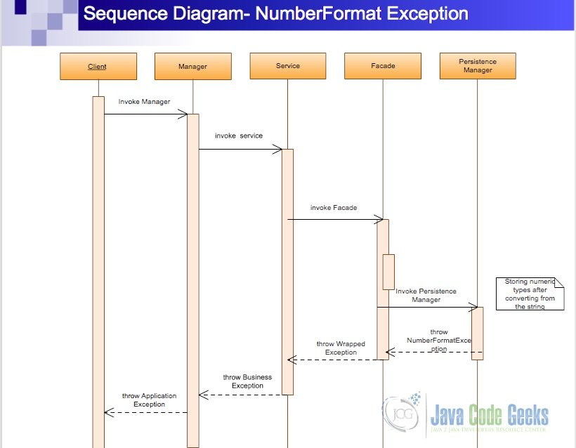 java.lang.numberformatexception - sequence Diagram