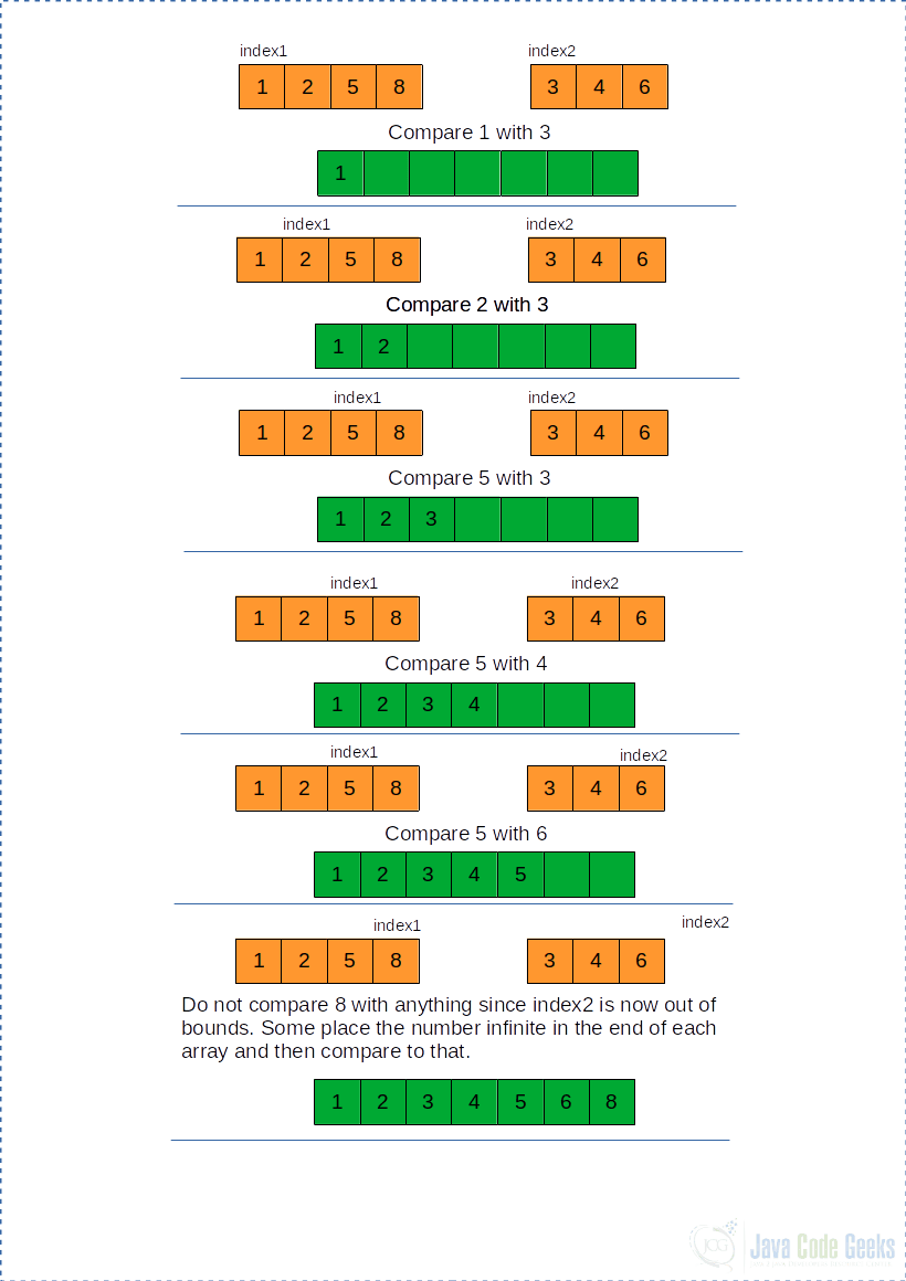 Merge Sort Java algorithm | Examples Java Code Geeks - 2020